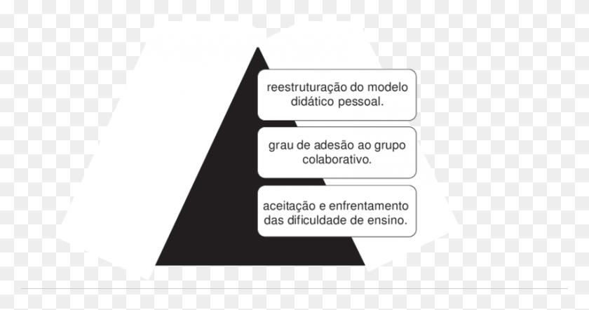 Do Processo De Do Modelo Do - Modelo PNG