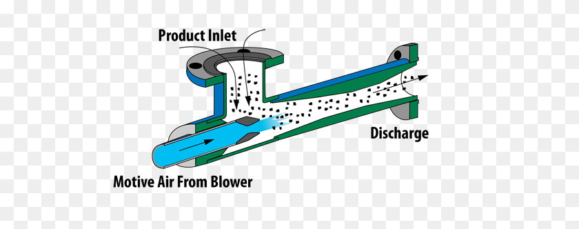 Fox Solids Conveying Eductors For Pneumatic Conveying With No - Solid Liquid Gas Clipart
