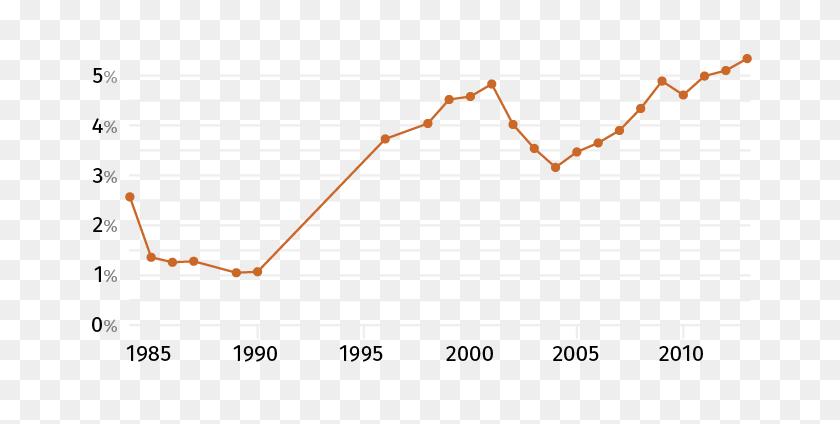 Line Graph - Line Graph PNG