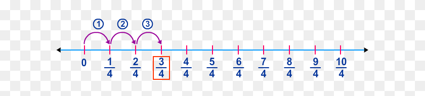 Multiply Unit Fractions - Number Line PNG