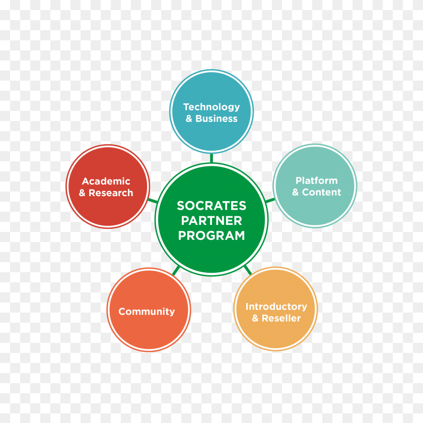 Partner Program With Socrates - Socrates PNG