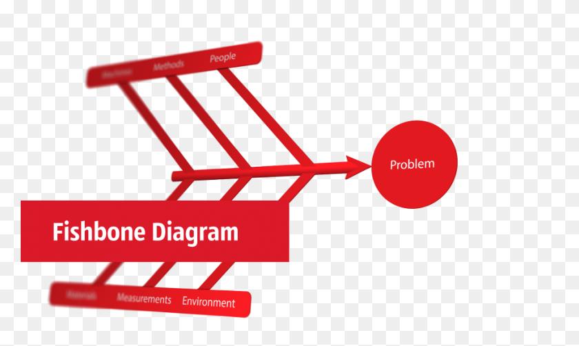 Sales Process Flowchart Symbols Sales Process Flowchart - Problem Solution Clipart