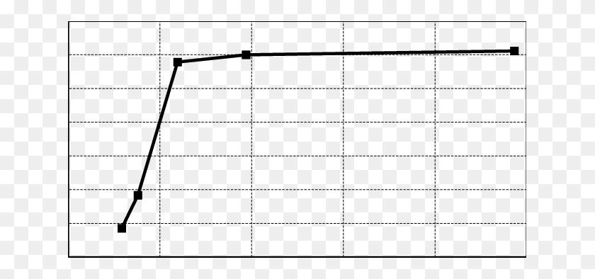 The Mesh Convergence Plot Download Scientific Diagram - Mesh PNG