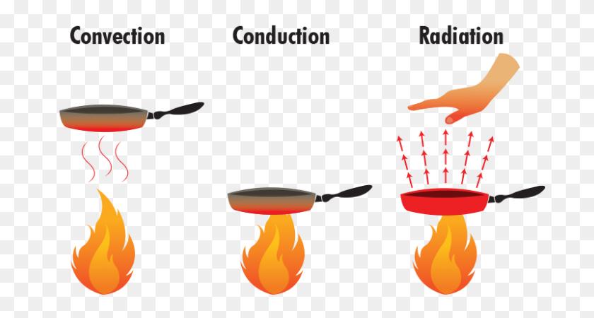 Ways Heat Conduction Infrared Interactions Similar Huddranweduc - Convection Clipart